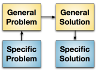 Triz-problem-solving-method